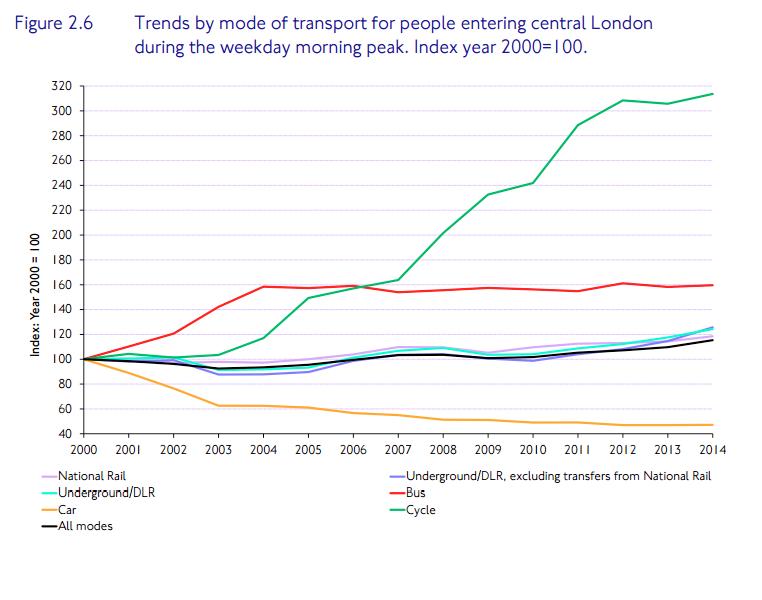 Tendências por meio de transporte durante o pico da manhã na área central de Londres (Bicicletas em verde) / Divulgação – TfL